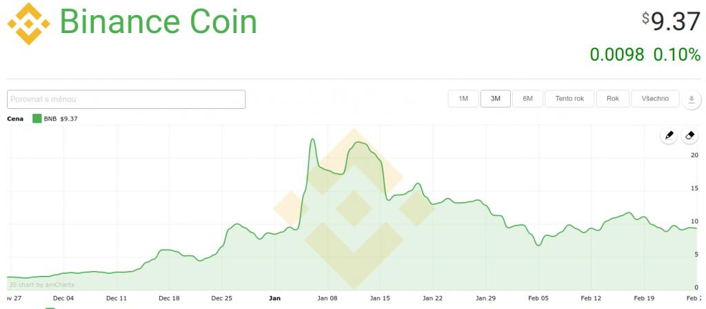 Binance coin hodnota